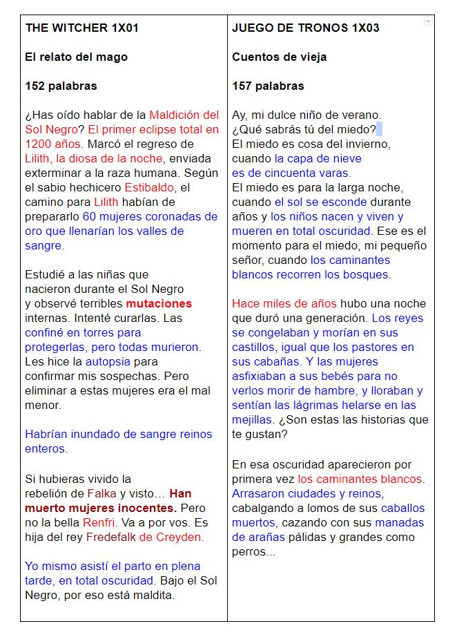 The Witcher vs Juego de Tronos
